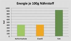 kalorienberechnung n 228 hrwerttabelle kalorientabelle fett