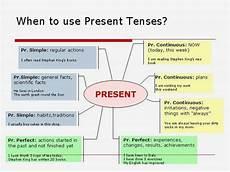 worksheets present tense 19016 present tense quotes quotesgram