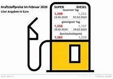 Tanken Im Februar Preiswerter Als Im Vormonat