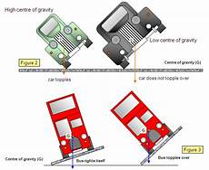 smaller cars with lower centers of gravity are stability and center of mass