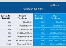 new for 2019 taxes turbotax