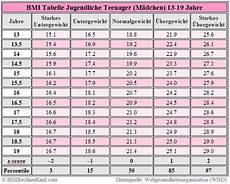 Bmi Kinder Tabelle - bmi rechner jugendliche mit auswertung bmi rechner