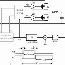 block diagram of a self tuning regulator download scientific diagram