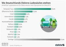 ladestationen in deutschland infografik wo deutschlands elektro lades 228 ulen stehen