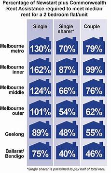 Rent Assistance Unemployed by City House Rents Eat Up Most Of Newstart Leaving