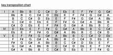 Dulcimer Capo Chart Chord Transposition Chart Guitar Chord Chart Guitar