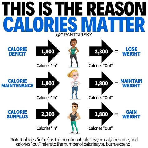 Bodybuilding Diet 3500 Calories