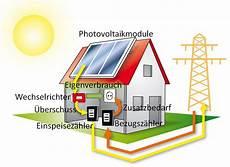 photovoltaik eigenverbrauch so funktioniert es