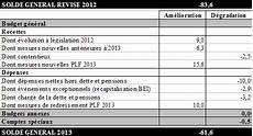 projet de loi de finances pour 2013 le budget de 2013 et