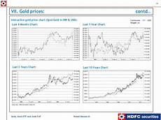 Gold Etf Price Chart Gold Gold Etf And Gold Fof A Perspective