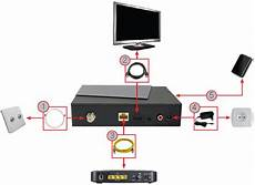 multi tv sfr 8368 installer et activer l option multi tv de sfr