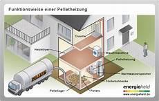 pelletheizung und pelletofen einbau wartung foerderung und kosten einer pelletheizung mit f 246 rderung und amortisation