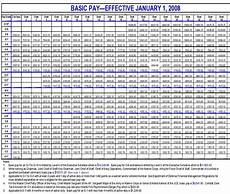 Air Force Reserve Monthly Pay Chart Army Army Pay Chart