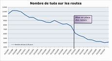 nombre de mort sur la route 2016 radars humour parisien et s 233 curit 233 routi 232 re bidon
