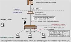 Cable Dsl Routers Nat Open Ports Dmz Spi