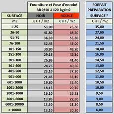 prix du goudron au m2 prix enrob 233 quel est le prix au m2 de l enrob 233 enrob 233 lyon