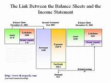 the link between the balance sheets and the income statement authorstream