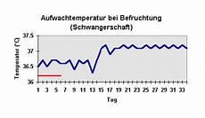 temperatur bei schwangerschaft aufwachtemperaturkurve schwangerschaft