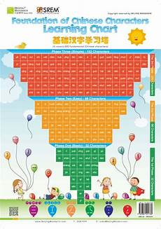 Chart In Chinese Inverted Pyramid Of Basic Character Learning Chart 200