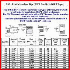 Bsp To Mm Thread Chart 1 1 2 Bsp X 1 5 16 Jic Thread Straight Hydraulic