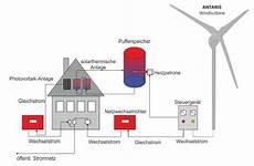 Heizbetrieb Braun Windturbinen Gmbh