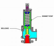 Bellow Valve Diagram by Balanced Bellows Loaded Safety Relief Valve 10