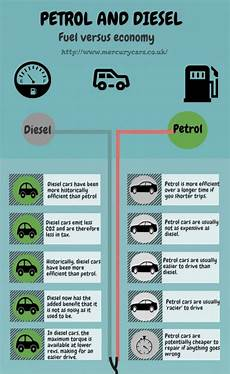 Petrol Vs Diesel Compare And Contrast