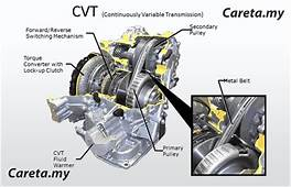 Tips Penjagaan Transmisi CVT Punch  Careta