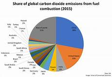 each country s of co2 emissions union of concerned scientists