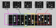 guitar scales explained south shields guitar lessons the caged guitar system explained