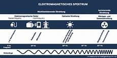 wlan router strahlung abstand lia nrw elektromagnetische felder