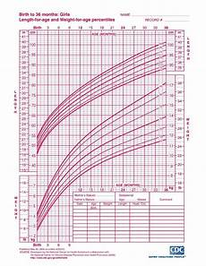 Aap Infant Growth Chart Interpreting Infant Growth Charts The Science Of