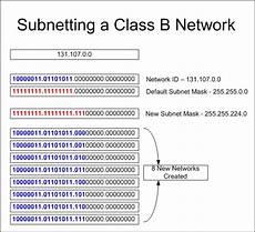 subnetting an ipv4 primer theitcareer
