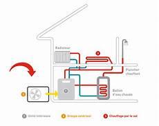 pompe a chaleur air eau plancher chauffant pompe 224 chaleur air eau chauffage central et eau chaude