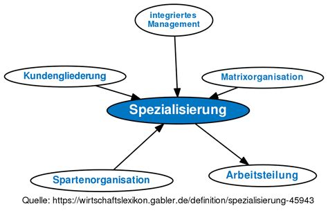 Organisation System Definition