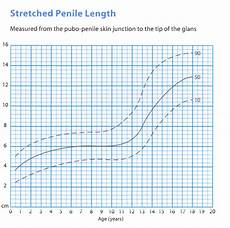 Apeg Growth Charts Gastroenterology And Clinical Nutrition Growth Charts