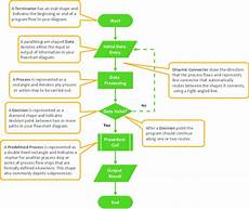 Software For Flowchart Diagrams Flowchart Symbols