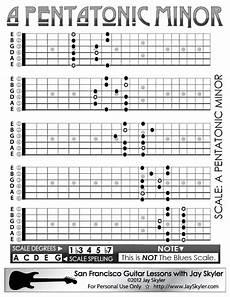 Pentatonic Minor Scale Guitar Patterns Chart Key Of A By