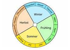 Malvorlagen Jahreszeiten Text Jahreszeiten Kalender Kalender 2020