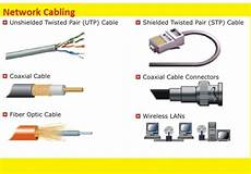 There Are Several Types Of Cables Used In Networks Plc
