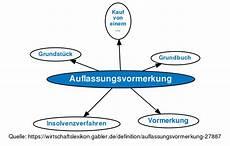 auflassungsvormerkung im grundbuch ᐅ auflassungsvormerkung definition im gabler