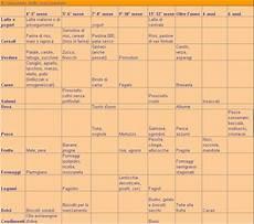 bimbo 13 mesi alimentazione tabella svezzamento salute beb 232 alimenti per