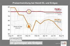 Heiz 246 L Deutlich G 252 Nstiger Als Erdgas Meier Mineral 246 Le