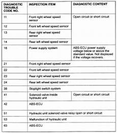 repair anti lock braking 1996 nissan altima electronic throttle control 2003 nissan datsun altima 2 5l fi dohc 4cyl repair guides anti lock brake system diagnosis