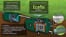 Filtre Coco Ecoflo Devis Assainissement