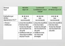 Test Et Comparatif Des Pneus Neige Pour L Hiver 2010 2011