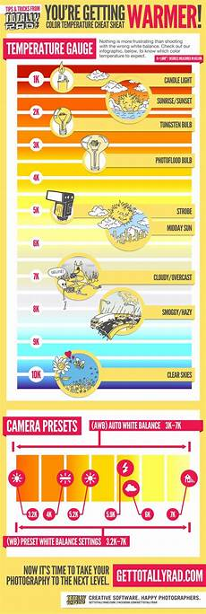 45 best images about white balance kelvin scale pinterest the white digital cameras and charts