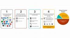 triaging cloud security in four steps netskope