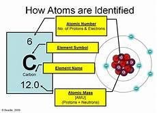 periodic table basics vista heights 8th grade science
