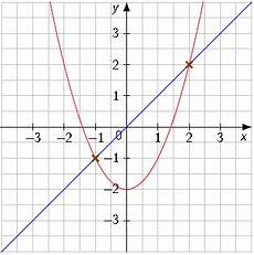 schnittpunkte zweier graphen berechnen touchdown mathe